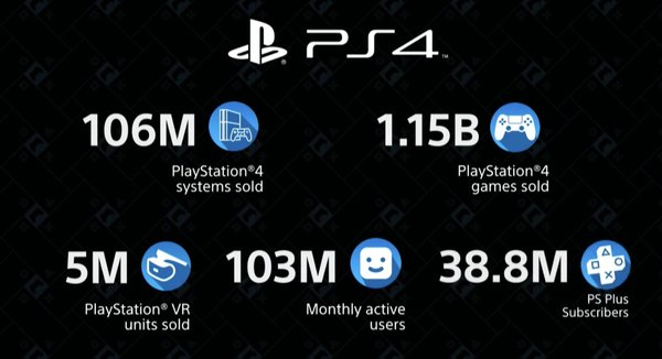 New Sales Data for PlayStation 4 Ecosystem