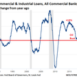 It's Time to Pay Attention to Commercial & Industrial Loans | Wolf Street