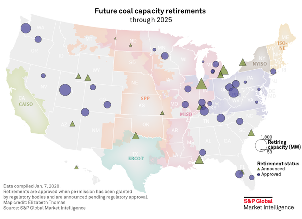 U.S. power generators set for another big year in coal plant closures in 2020