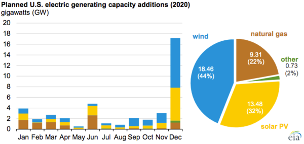 New electric generating capacity in 2020 will come primarily from wind and solar