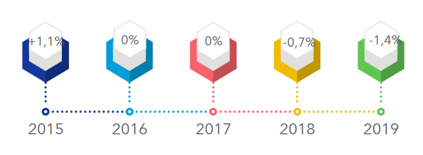En 4 ans, les volumes des produits de grande consommation auront baissé en GSA de 2% tandis que la population française continue légèrement de croître (+0,6%).