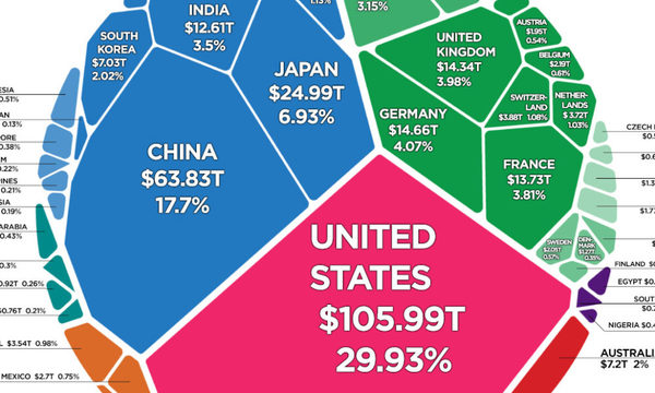 All of the World's Wealth ($360.6 trillion) in One Visualization