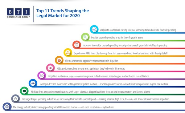 Top 11 Trends Shaping the Legal Market for 2020