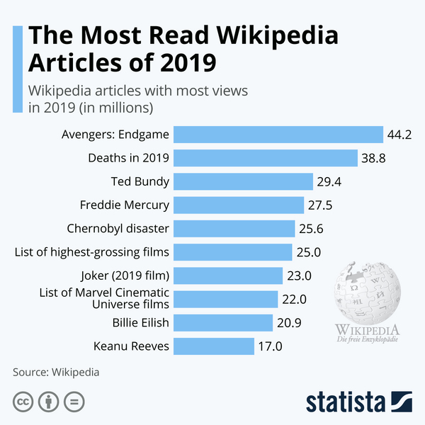 The Most Read Wikipedia Articles of 2019 - Credit: Statista