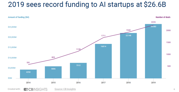 CB Insights: AI startup funding hit new high of $26.6 billion in 2019 | VentureBeat