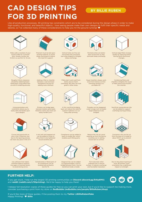 25 things to keep in mind when designing for 3D printing.