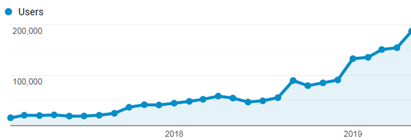 How to Scale Organic Traffic (Without Writing a Million Blog Posts)