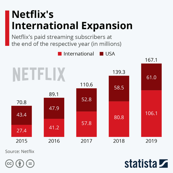 Netflix's International Expansion - Credit: Statista