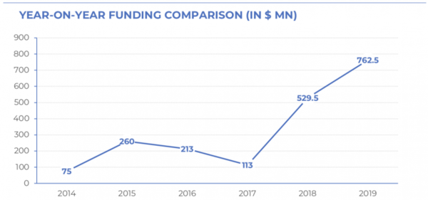 Report: Indian AI Startup Funding in 2019
