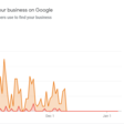 3 Reasons Why You Should Ignore the Views Metric in Google My Business Insights