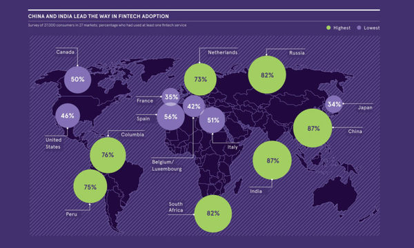 Visualizing the Current Landscape of the Fintech Industry