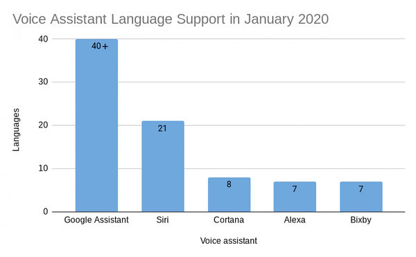 Why Google Assistant supports so many more languages than Siri, Alexa, Bixby, and Cortana