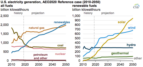 EIA expects U.S. electricity generation from renewables to soon surpass nuclear and coal