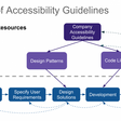 Why businesses should care about Accessibility in the Internet of Things