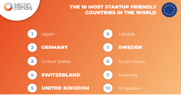 The 10 most startup friendly countries in 2020