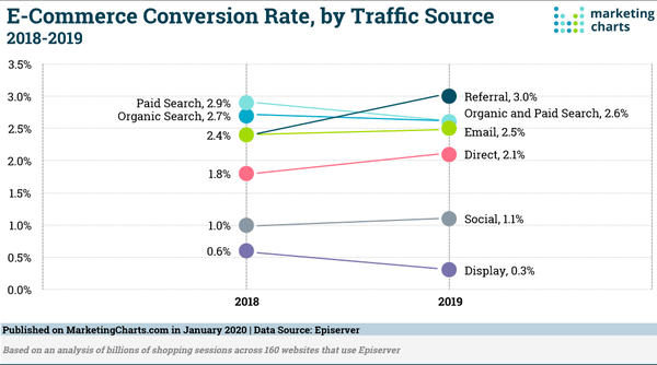 Some E-Commerce Traffic Source & Conversion Rate Stats - Credit: MarketingCharts