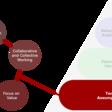Thinking Agile: Core Beliefs