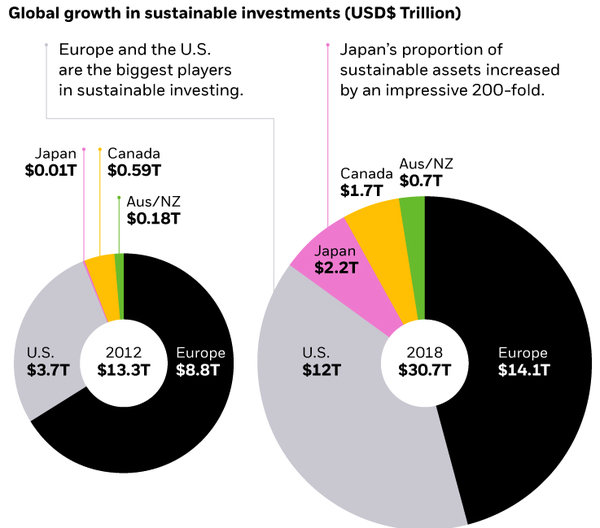 Visualizing the Global Rise of Sustainable Investing
