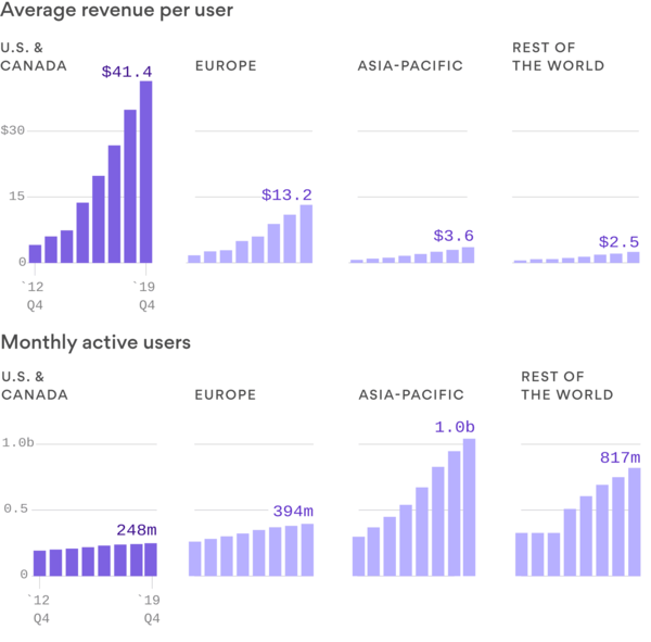 Data: Company filings; Chart: Axios