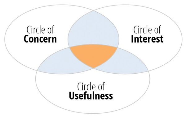 The Circles of Media van Thomas Baekdal.