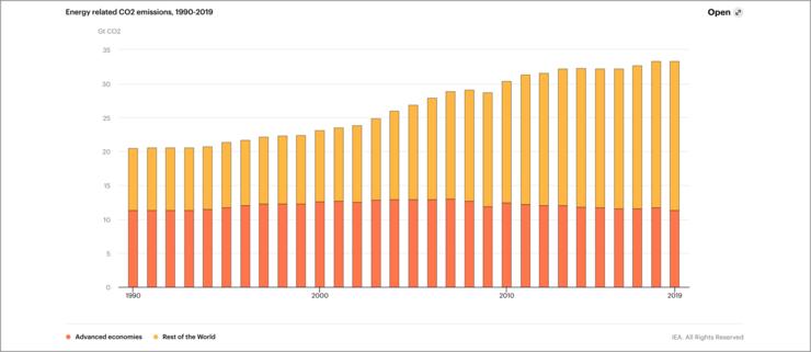 CO2-udledning steg IKKE i 2019