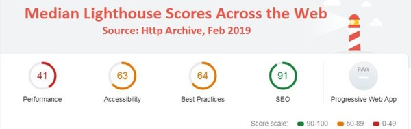 Median Lighthouse Scores across the web