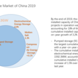 Cumulative Installed Capacity of China's Electrochemical Storage Market is  Projected at 2833.7MW by the End of 2020