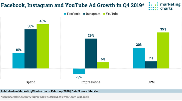 Facebook, Instagram, and YouTube Ad Growth - Credit: MarketingCharts