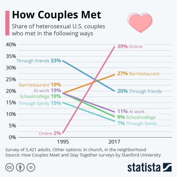 How Couples Met - Credit: Statista