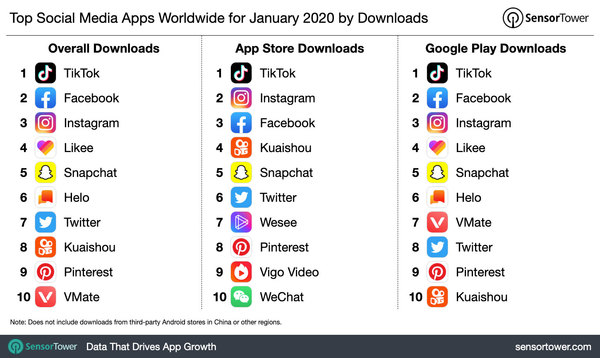 Top Social Media Apps Worldwide Jan 2020 - Credit: SensorTower