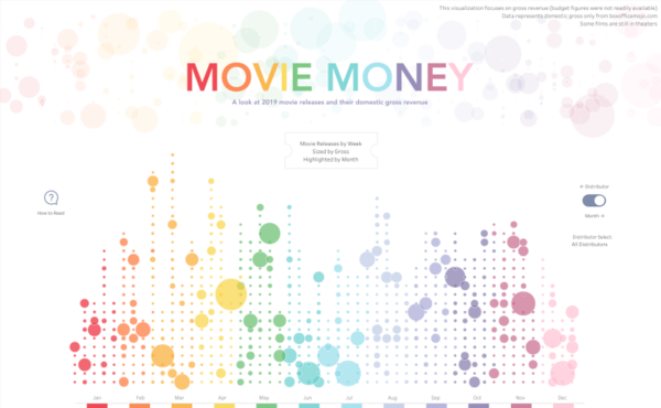 Movie Money: a look at 2019 movie releases and their domestic gross revenue.