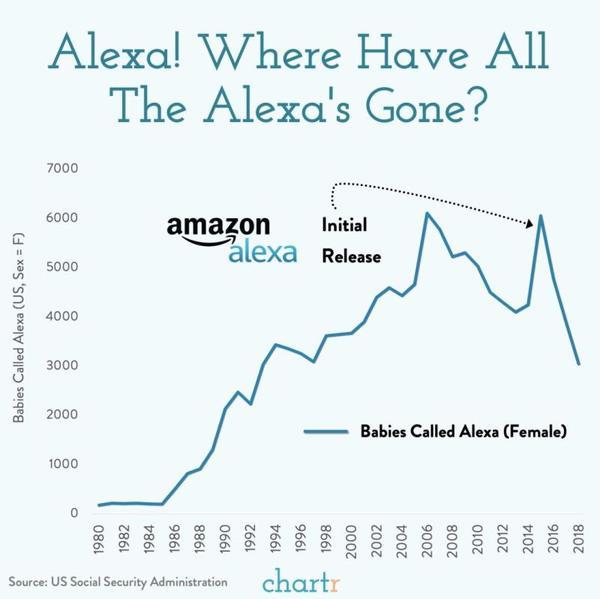 Is using Alexa name by Amazon Ethical Ai / tech?