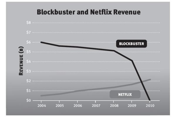 Hamilton'un 2003'te yatırım yaptığı Netflix, sahip olduğunu 'counter positioning' avantajını yıllar sonra fazlasıyla ortaya koydu