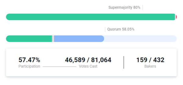 Less than 1% left to reach Quorum for the Promotion phase