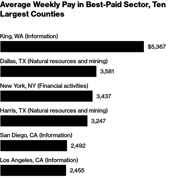 55%+ higher pay than New York finance jobs!