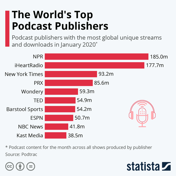 Top Podcast Publishers - Credit: Statista
