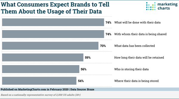Consumers' Expectations Regarding Their Data - Credit: MarketingCharts