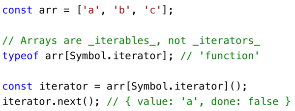 Arrays have a `Symbol.iterator` function that returns an iterator