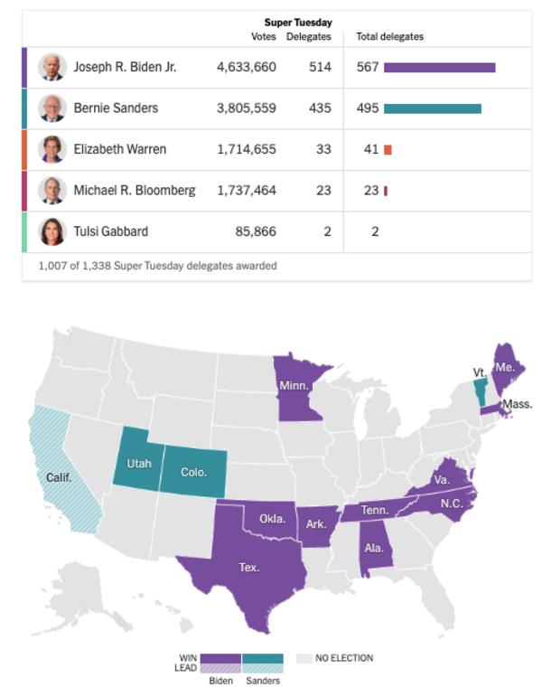 De verdeling van de gedelegeerden in de veertien Super Tuesday-staten (bron: NYT)