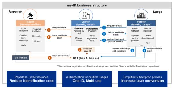 MyID process