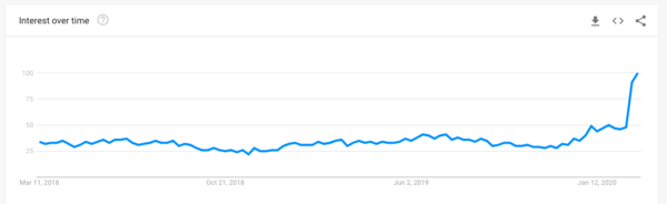 "Searches for ""Travel insurance"" on Google in the last 2 years. Source: Google trends."