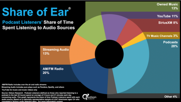 Edison Research'ün Araştırmasına Göre: Amerika'da Podcast'in bilinirliği %75 Oldu