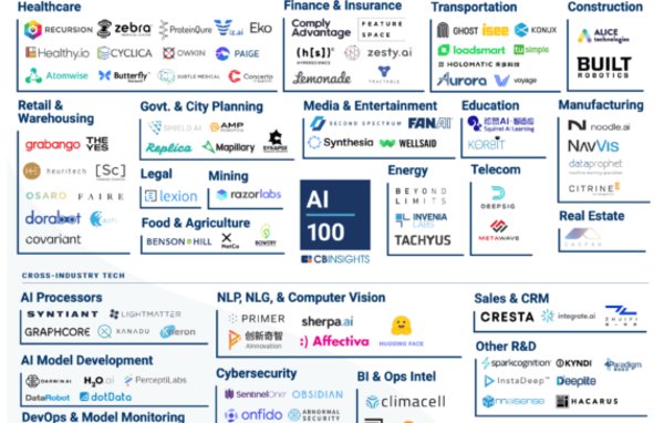 AI 100: The Artificial Intelligence Startups Redefining Industries - CB Insights