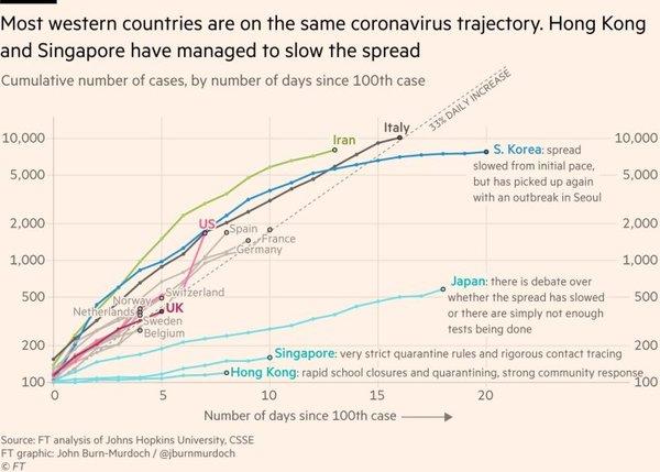 Coronavirus, a Visual Rundown | FlowingData