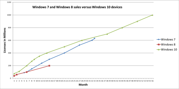 Windows 10 now runs on 1 billion devices