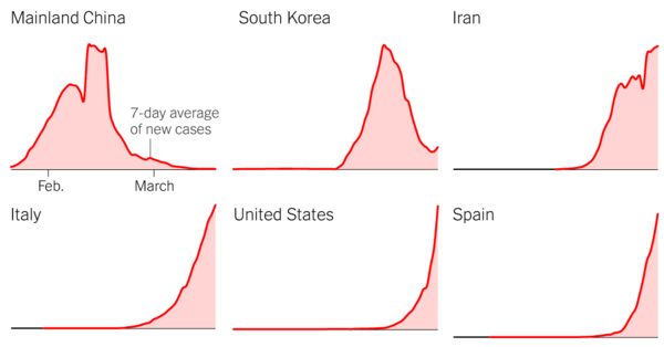 Which Country Has Flattened the Curve for the Coronavirus?