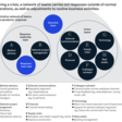 Leadership in a Crisis: Responding to Coronavirus Outbreak and Future Challenges