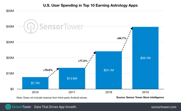 Astrology App Revenue - Credit: SensorTower