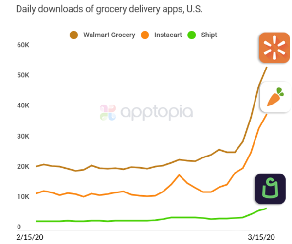 Grocery Delivery Apps - Credit: Apptopia