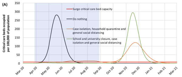 Black curve: do nothing. Small orange curve: current measures.